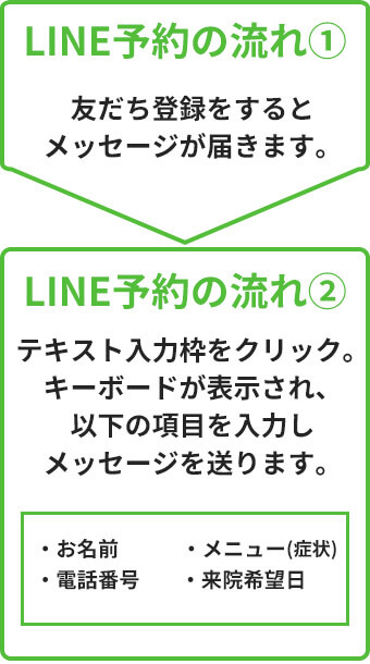 LINE予約の流れ画像